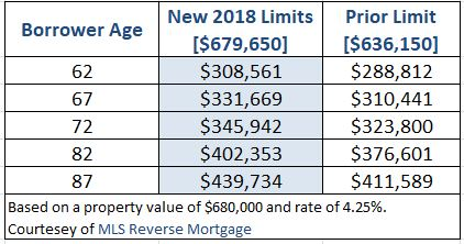 2018 Reverse Mortgage Limit Comparison